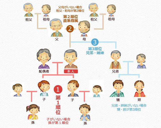 法定相続人の範囲と遺産分割
